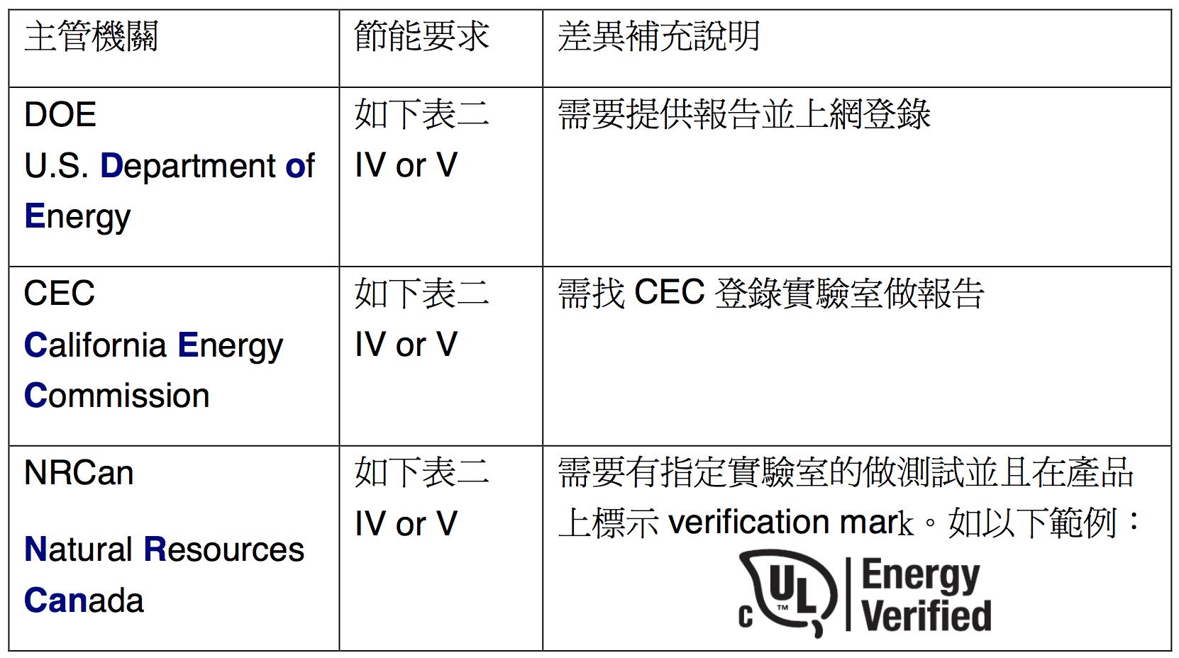 (表一)DOE,CEC,NRCan 差異說明