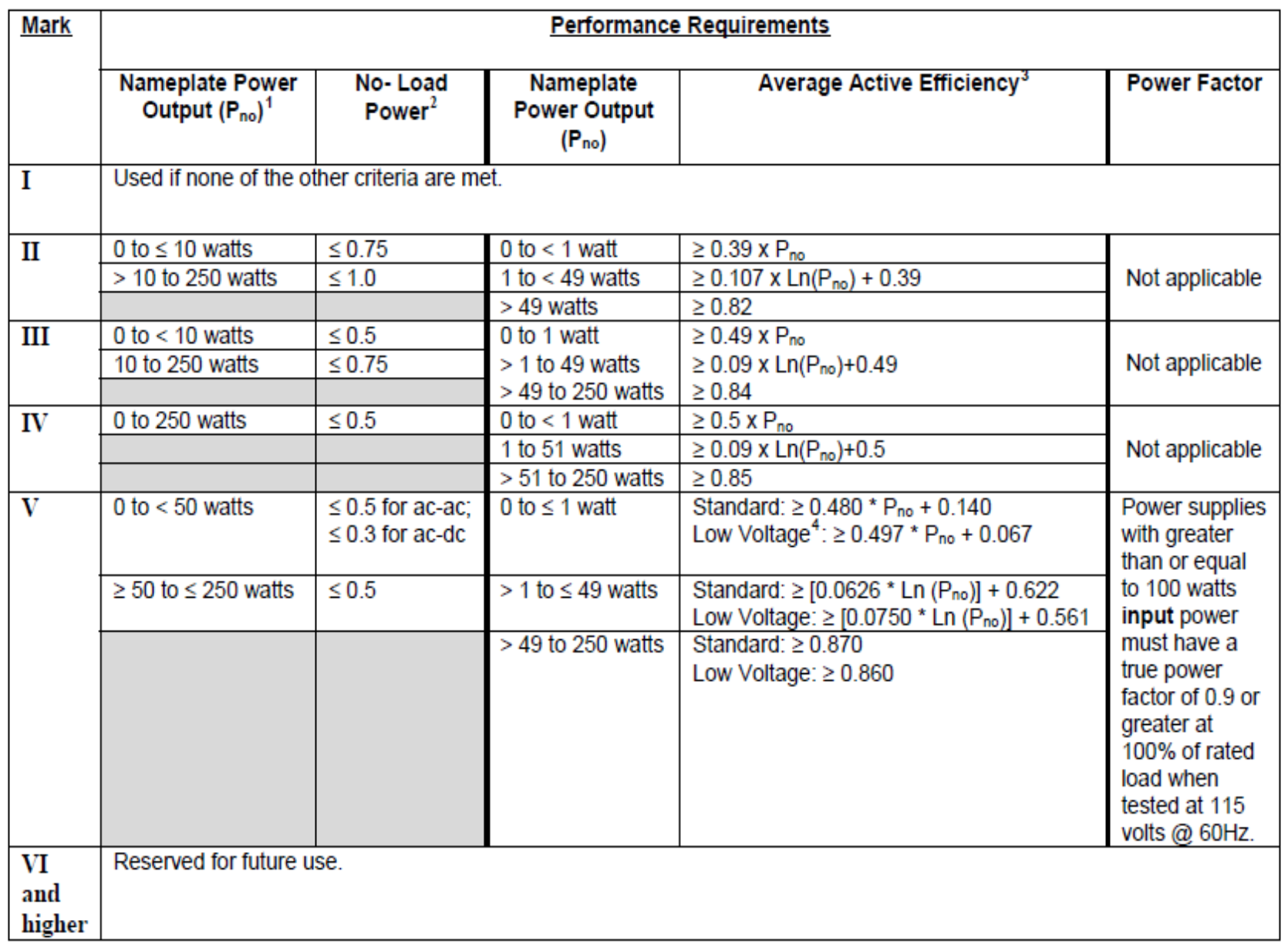 表 二 International Efficiency Marking Protocol for External Power Supplies
