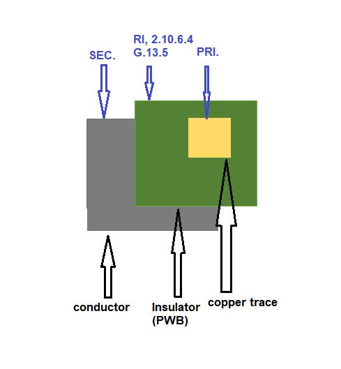 Fig.1 Single Layer PCB Construction