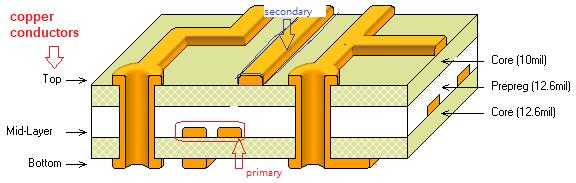 Fig. 3 Multilayer PWB Construction