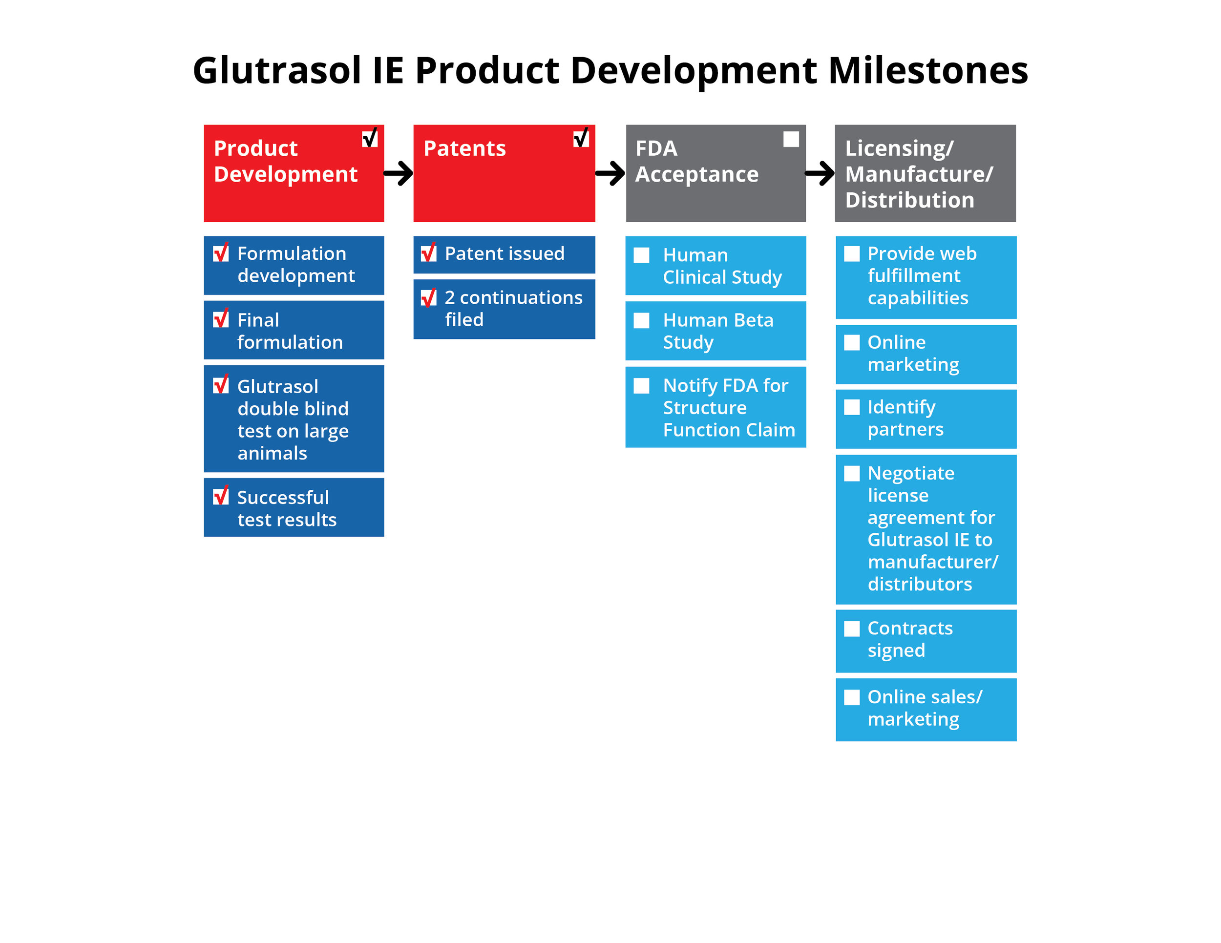 This graphic shows the Product Development Milestones achieved for the Glutrasol IE (Immuno-Enhancement) product.