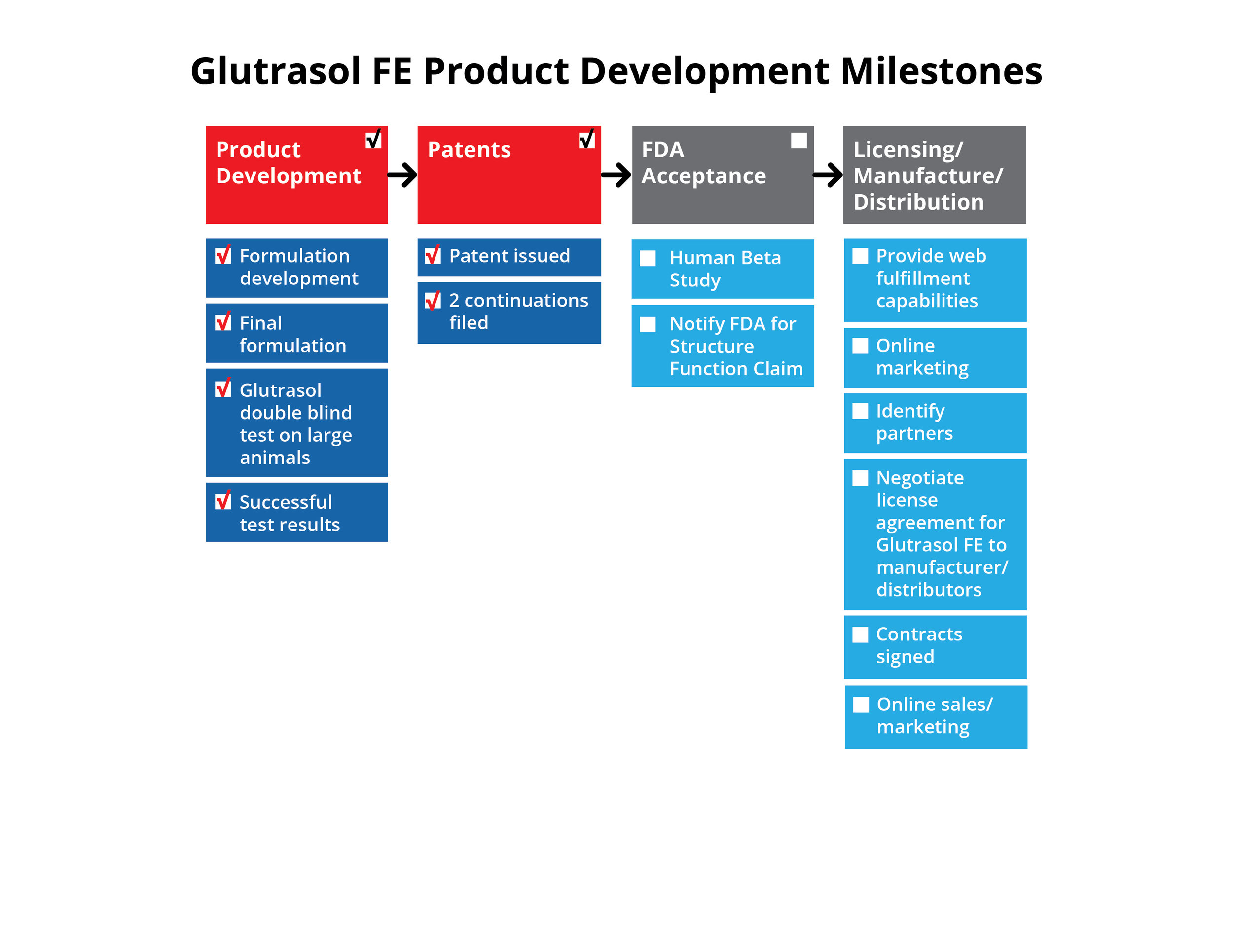 This graphic shows the Product Development Milestones achieved for the Glutrasol FE (Fertility) product.