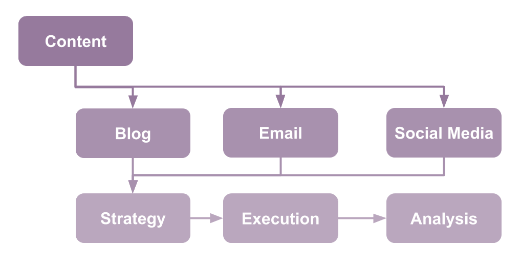 Content Detail Business Flow.png