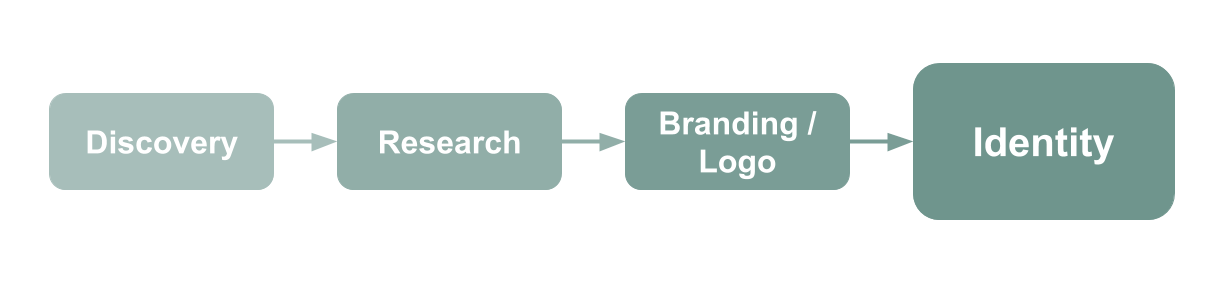 Brand Detail Business Flow - Mobile - Vertical.png
