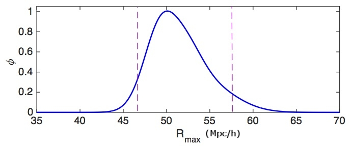 A probability density function for an extreme-radius void (2015).