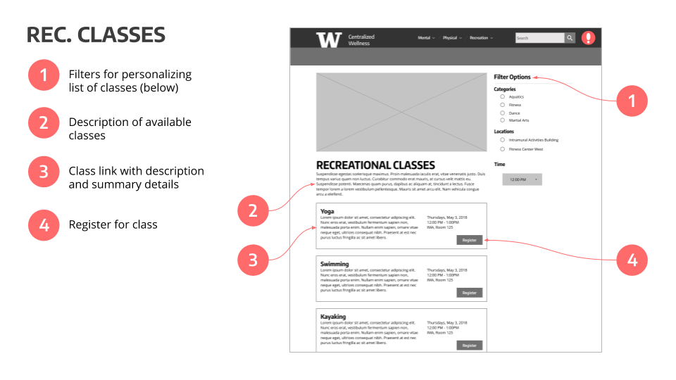 CWW - Annotated Wireframes (1).png