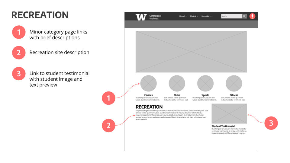 CWW - Annotated Wireframes (2).png