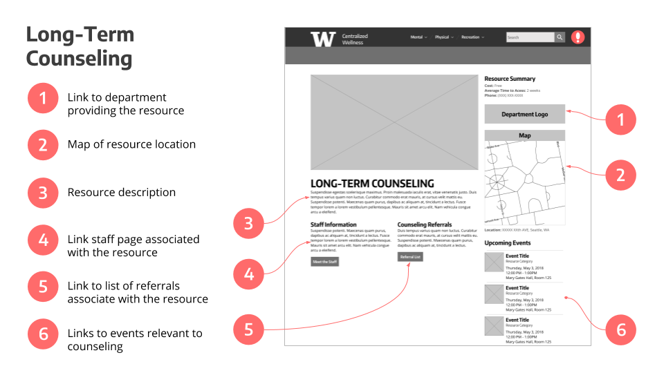CWW - Annotated Wireframes (5).png