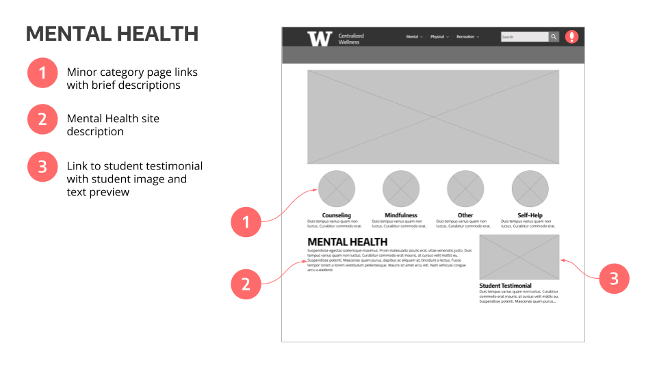 CWW - Annotated Wireframes (7).png