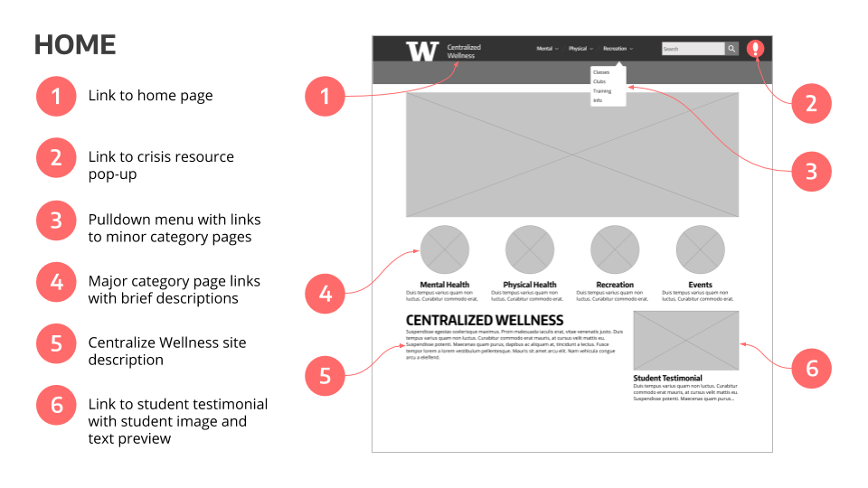 CWW - Annotated Wireframes (8).png