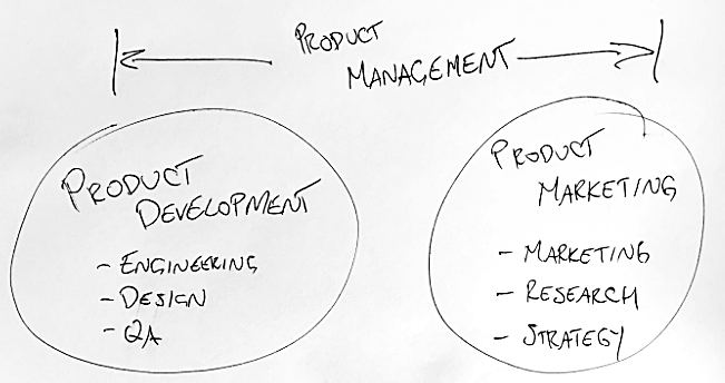 The Product Management vs. Product Marketing continuum