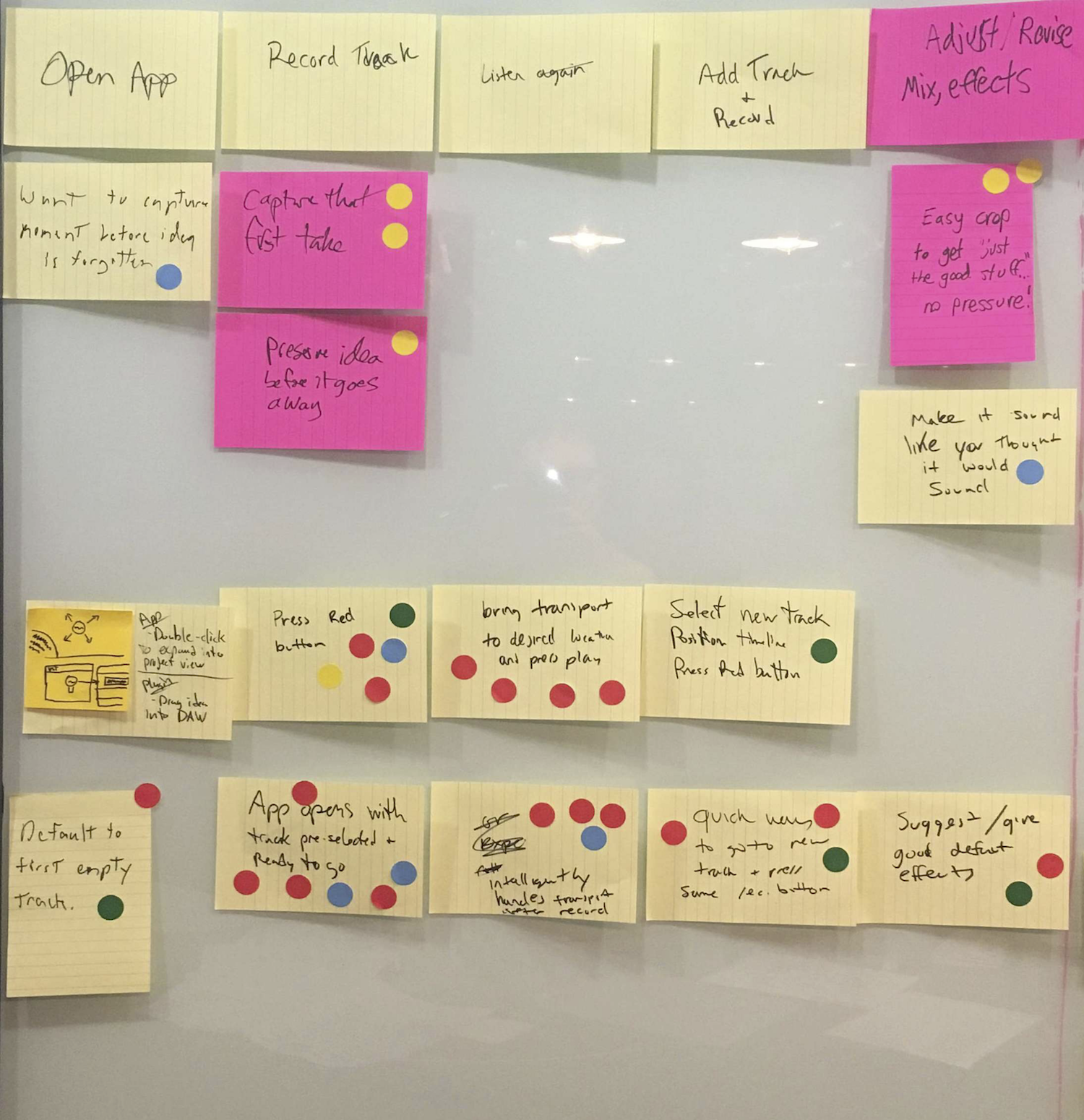 Another Journey Map, where the user journey is described by individual notes from left to right across the top of the wall. For each step of the journey, the cards underneath represent the teams' different ideas on how to solve the specific problem in each step of the journey.