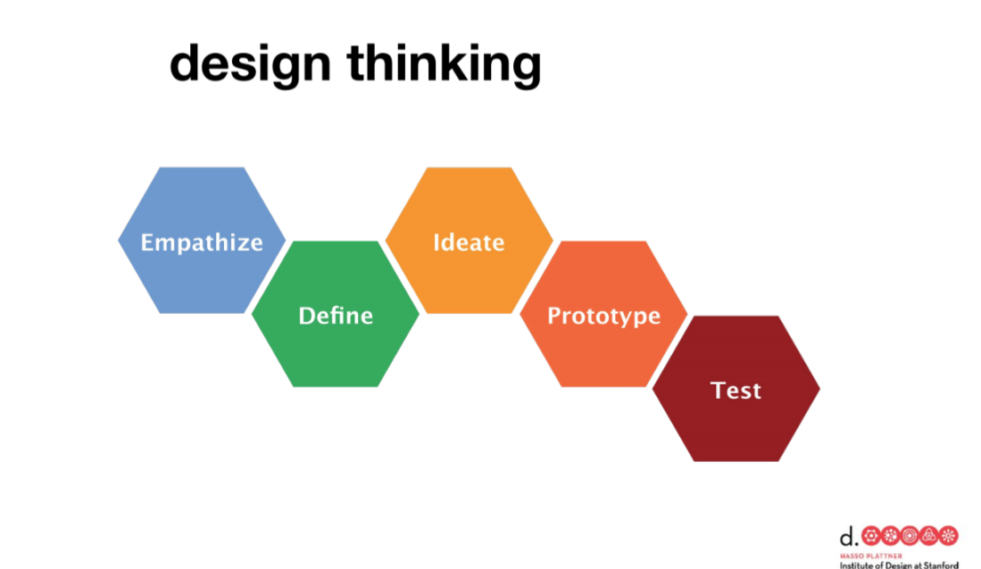 The Design Thinking 5-step process provided (credit Stanford University School of Design)
