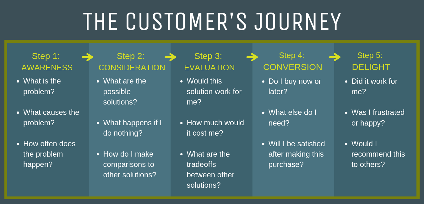 Your Customer's Journey (Go 2 Market Coach)