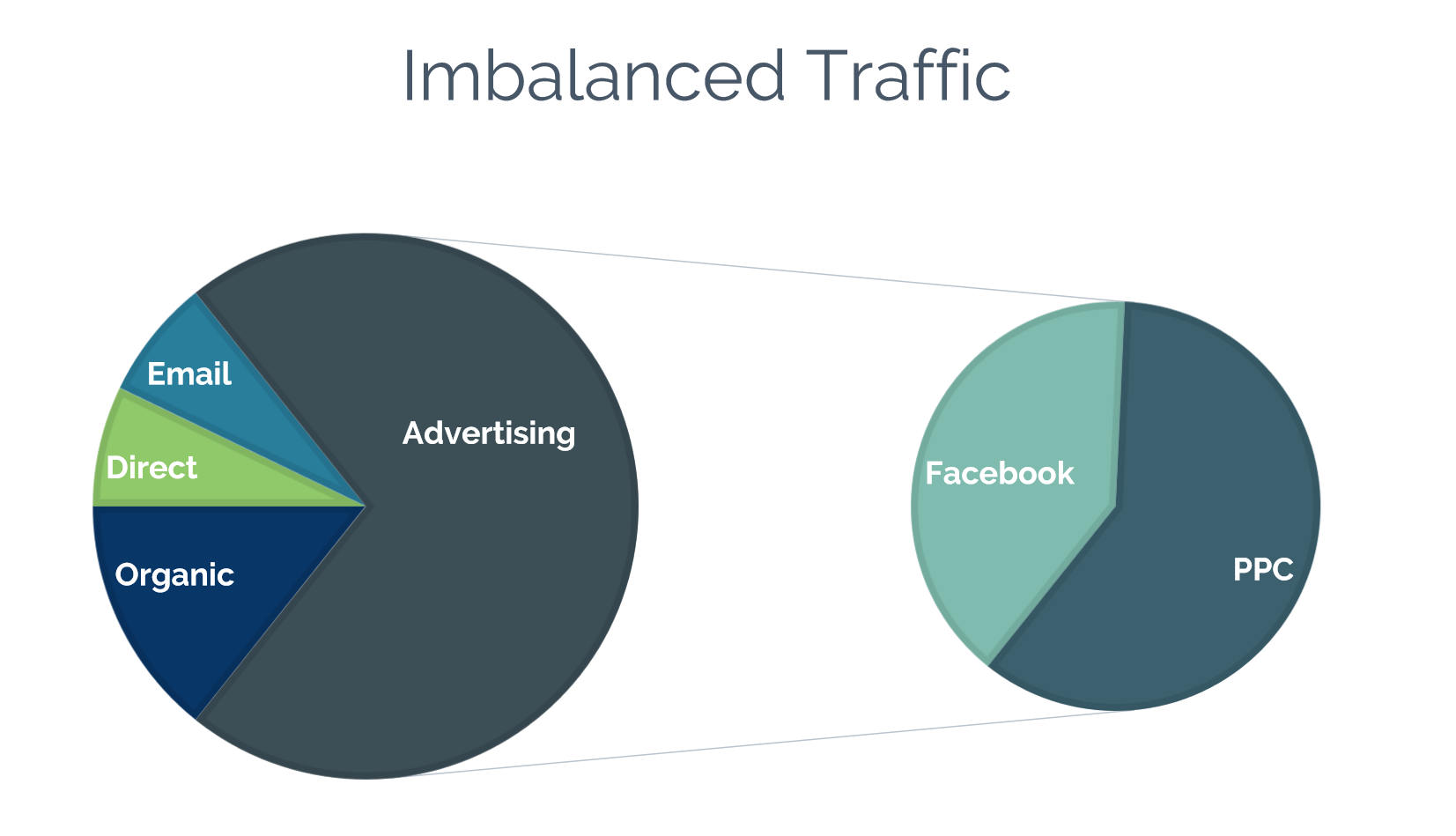 Chart of imbalanced marketing channels (Go 2 Market Coach)