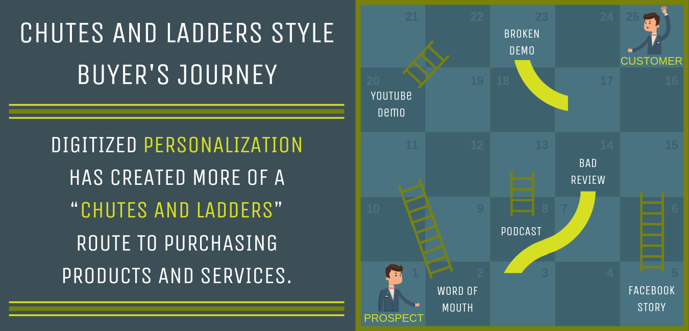 Chutes and Ladders Style Buyer's Journey - Go 2 Market Coach