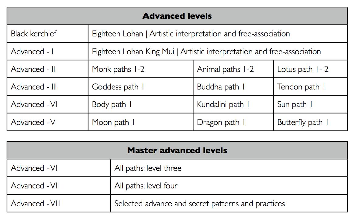 Lohan yoga advanced levels.png