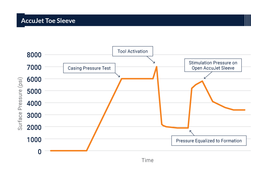 Accujet Toe Sleeve Graph