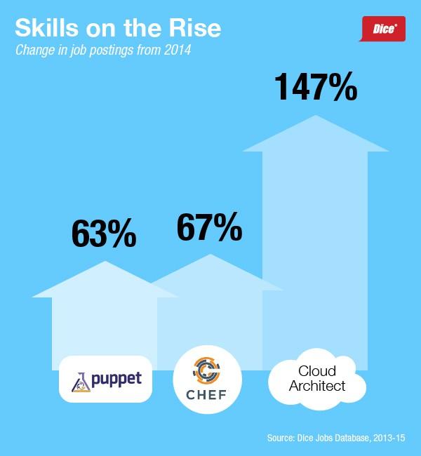 Dice_DevOps_Skills_Demand