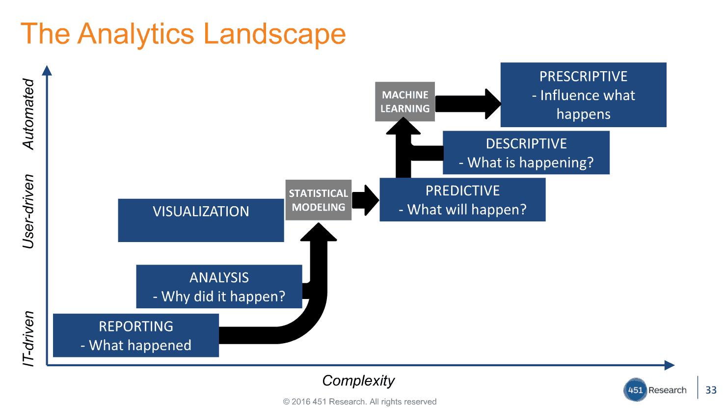 the big data analytics landscape