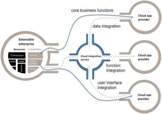 integration-engineers-core-business-function