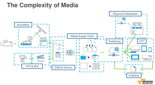 Complexity-Of-Media