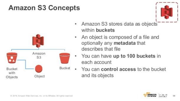 Amazon-S3-Concepts