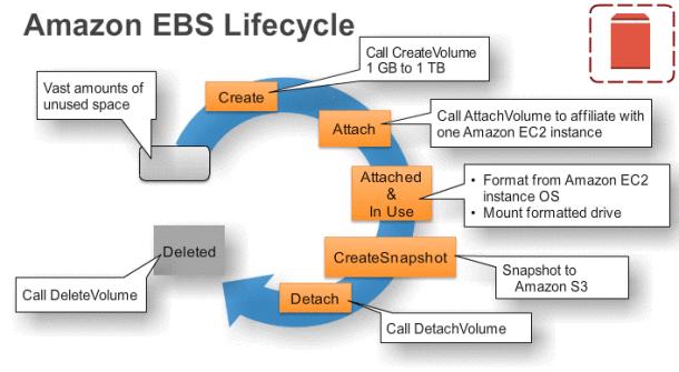 ebs-lifecycle