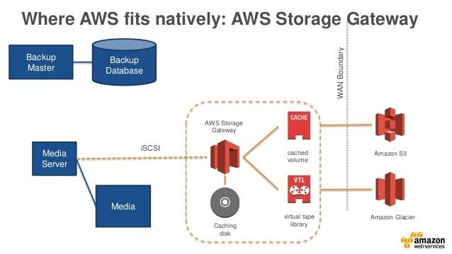 aws-days-microsoftla-2015-best-practices-for-backup-and-recovery-windows-workloads-onto-aws-20-638