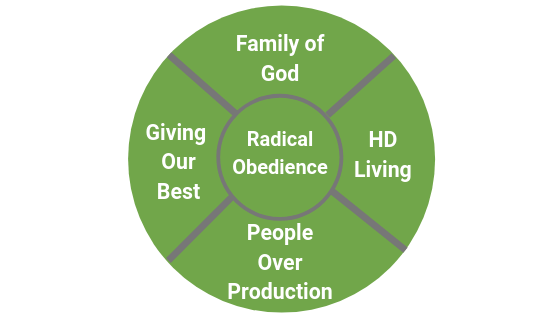 Radical Obedience.png
