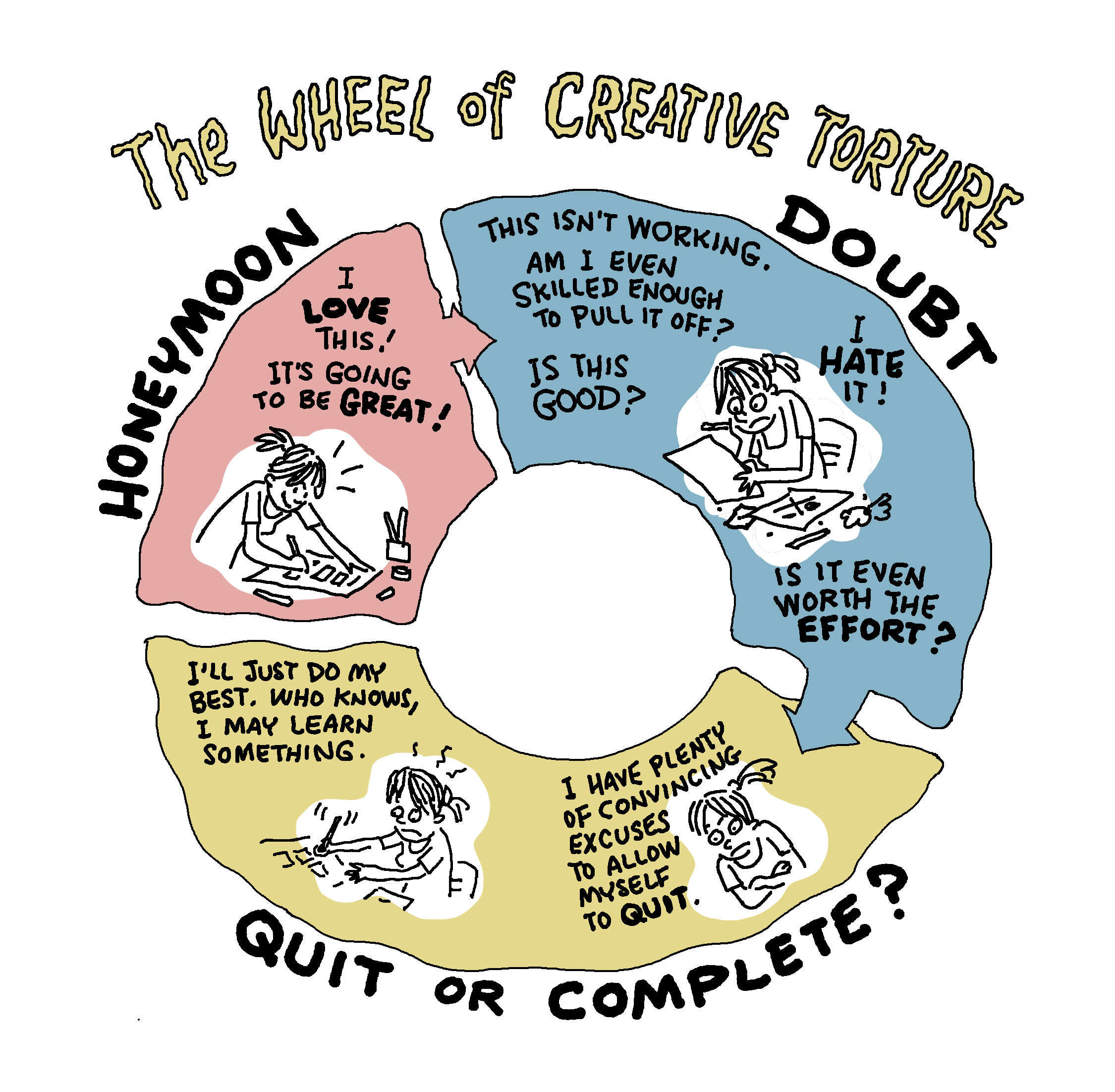 The three stages of creative torture. The honeymoon is the most inspiring and fun stage, then doubt steps in, and with it, a waning confidence in your abilities, or the project itself. Lastly, the stage that determines whether you quit and move on to another project, or stick with it through to the finish. A warning about stage three, don't always be quitting or you'll never finish anything.