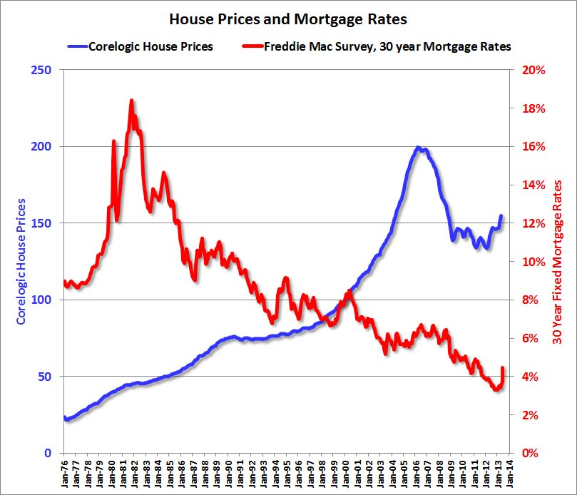 Mortgage Rate to Home Price Index