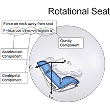 ABC'S AMERICAN INVENTOR    ANECIA SAFETY CAR SEAT   Almost zero G force in 30 mph collision by rotating sphere.