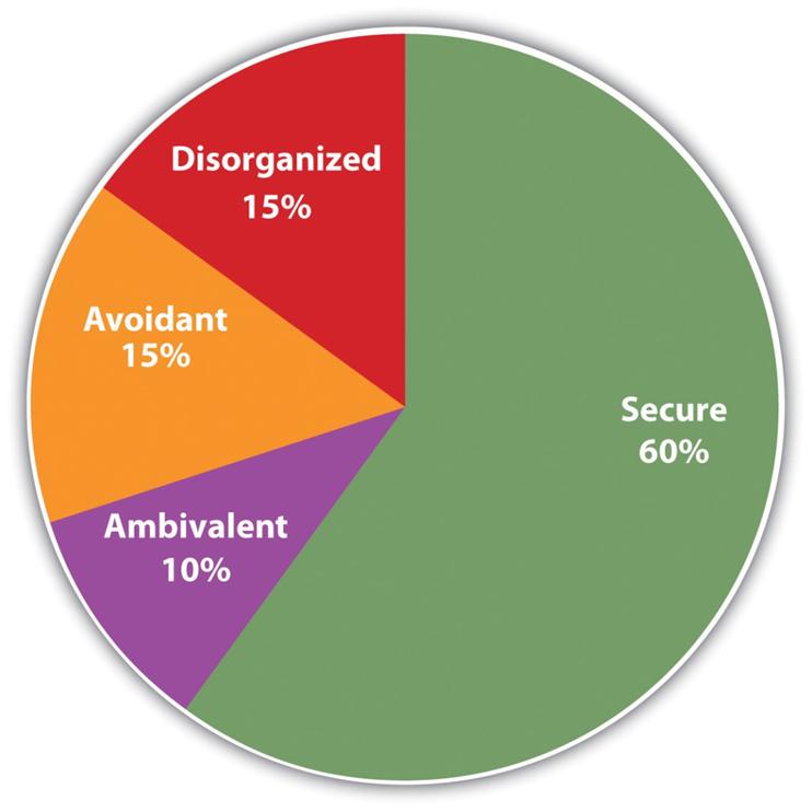 Her ser vi en omtrentlig fordeling av de ulike tilknytningsstilene