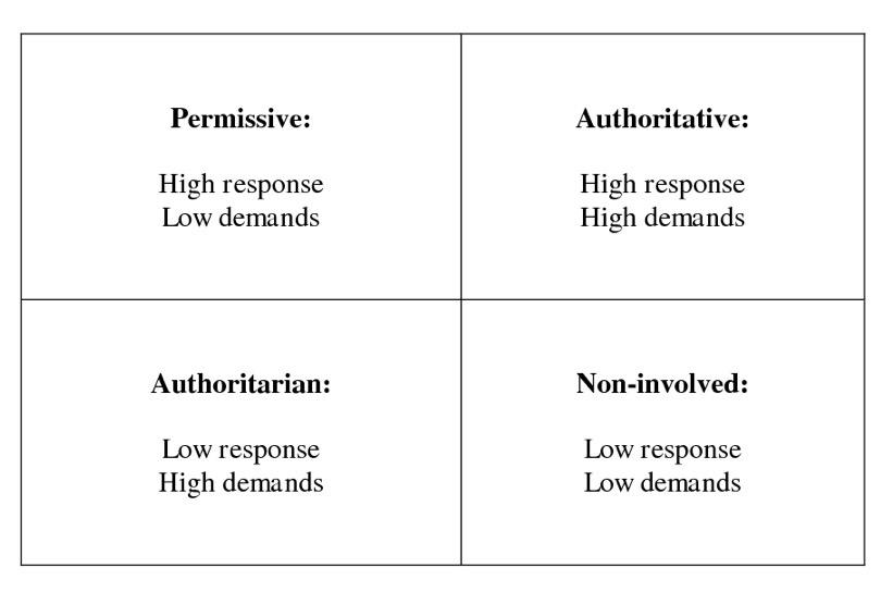 Den autoritative foreldrestilen henger sammen med trygg tilknytning og god psykisk helse - det innebærer mye sensitivitet og varme, men tydelig grensesetting og tydelige krav