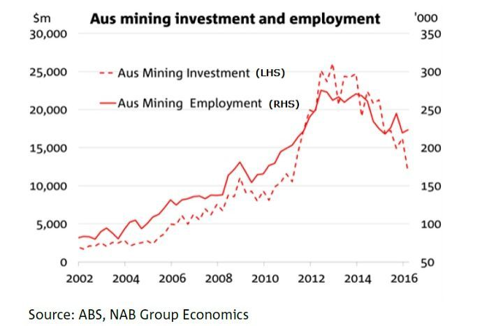 """Our models suggest that mining investment is likely to fall by around 70 per cent from its current level over the next three years — implying that we are currently just over halfway down the mining investment 'cliff',"" NAB head of Australian Economics Riki Polygenis said."