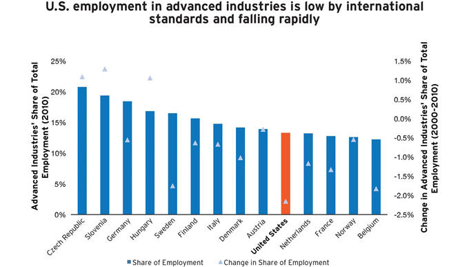 Most developed countries are struggling to grow 21st century jobs within their economies, Australia is no different.