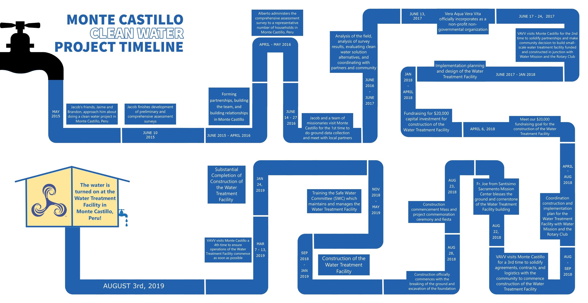 monte castillo project timeline FINAL.jpg