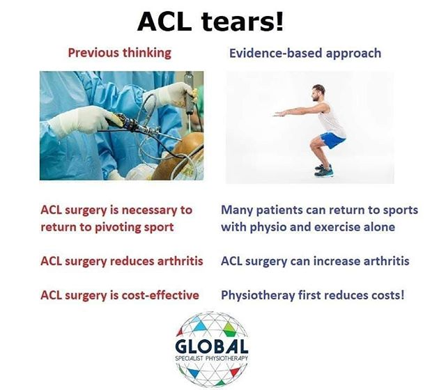 ** Please share - ACL tear infographic! ** • Thinking around Anterior Cruciate Ligament (ACL) tear management has changed considerably. • Many young, active patients can return to pivoting sports through physiotherapy and exercise alone (Frobell et al 2013, Smith et al 2014, Zadro and Pappas 2019). • Recent high-quality research is suggesting drilling through the joint cartilage when undertaking an ACL reconstruction constitutes a 'second trauma' to the knee, and may actually be increasing long-term knee osteoarthritis (Nordenvall et al 2014, Filbay et al 2017, Larsson et al 2017, Bowes et al 2019). • Surgery is always an option, but starting with physiotherapy first for 3 to 6 months is an incredibly positive paradigm shift in thinking, transfers the locus of control to the patient (empowering them!), offers a quicker return to normal activity and obviously is markedly cost-effective! 💥😮🤔😊👍👍🏋️‍♂️🏋️‍♀️⛹️‍♂️⛹️‍♀️🤸‍♂️🤸‍♀️🤼‍♂️🤼‍♀️🤾‍♂️🤾‍♀️🏂⛷💰💸💲💥