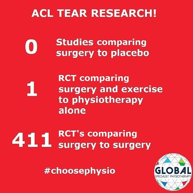 "This infographic outlines how essentially all of the funding, research and emphasis for ACL tear management to this point in history has been heavily directed towards surgery and graft types. • • • It is almost unfathomable that a recent review by Kay et al 2017 revealed only 1 of 412 ACL randomised controlled trials (RCT's) actually compared ACL reconstruction to structured rehabilitation for acute ACL injury. • • • Common elective operations for knee, shoulder and elbow have now also been shown to be no better than placebo (Sihvonen et al 2013, Beard et al. 2018, Kroslak and Murrell 2018). • • • This is yet to be undertaken in ACL injury, therefore clinicians are being challenged to be sceptical and scrutinise the necessity of any optional surgery yet to be tested in a placebo-controlled trial (Zadro et al 2019). • • • The best evidence we have when we compare nonsurgical to surgical treatment for this injury by Frobell and colleagues (2013) recommended that their ""results should encourage clinicians and young active adult patients to consider rehabilitation as a primary treatment option after an acute ACL tear."" • • • Check out this recent article by Global Specialist Physiotherapy's director Mr. Kieran Richardson in our bio for more evidence to choose physio first when managing ACL tears! 👉"