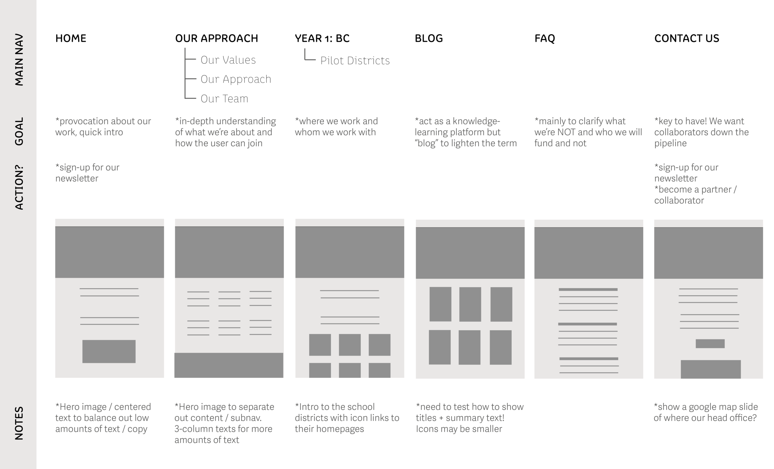 Overall information architecture and wireframing
