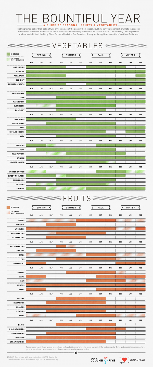 Chart couresty of:   http://www.visualnews.com/2012/06/06/the-bountiful-year-a-visual-guide-to-seasonal-produce/