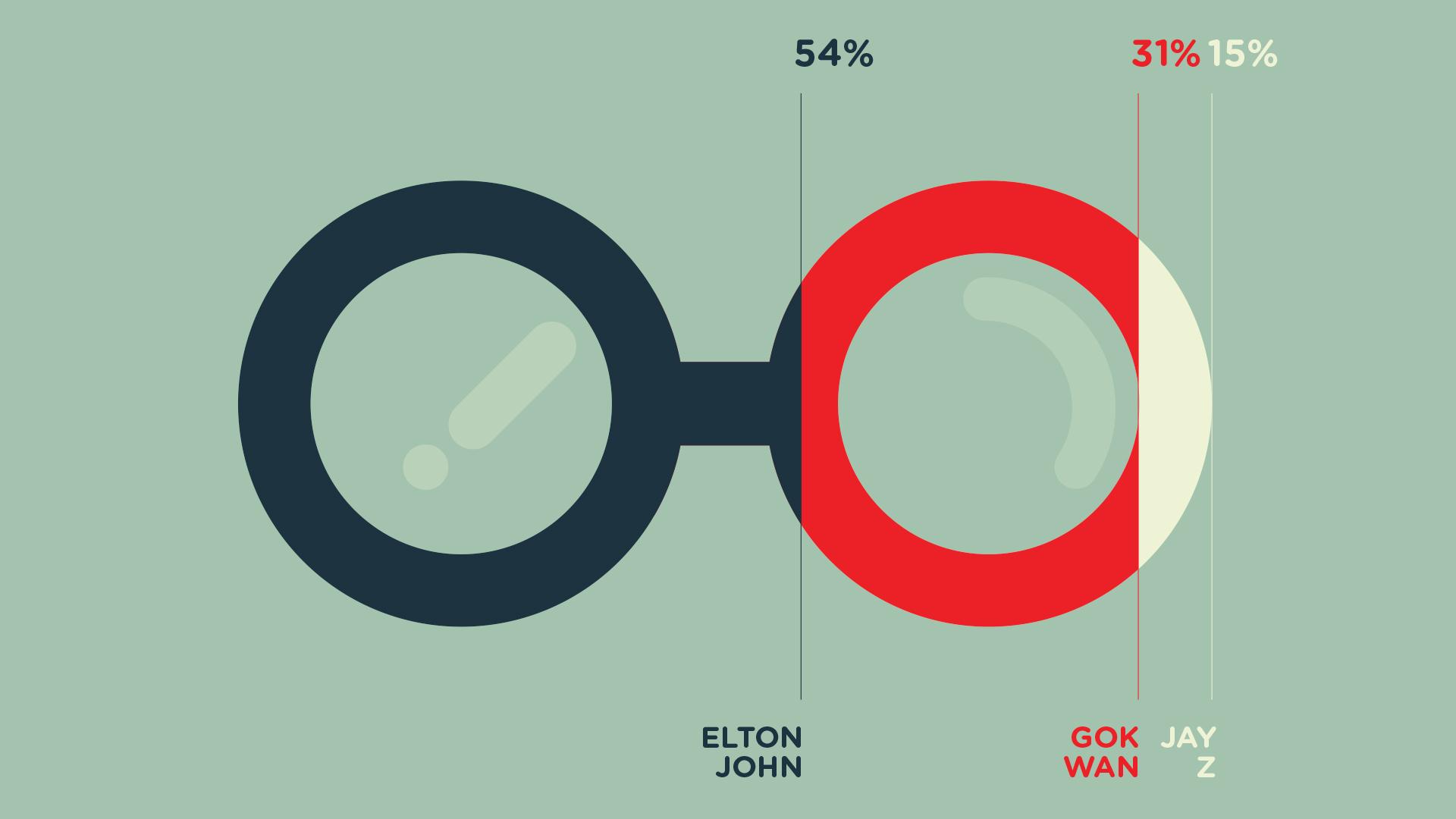 IDKT-about-Elton-John---Young-Illustration-&-Animation-Studio-Manchester-2D,-MOTION-GRAPHICS,-INFOGRAPHICS,elton,specsavers,-glasses,-gok-wan,-jay-z,,-graph,-shares.jpg