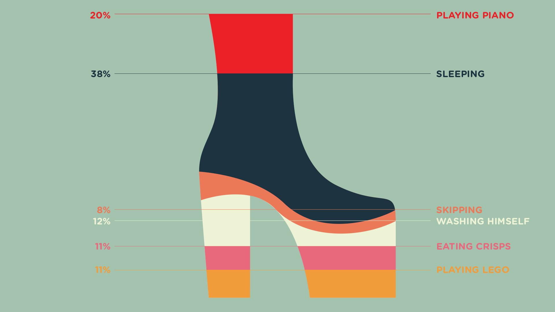 IDKT-about-Elton-John---Young-Illustration-&-Animation-Studio-Manchester-2D,-MOTION-GRAPHICS,-INFOGRAPHICS,elton,sshoes,-platform-boots,-piano,-sleeping,-skipping,-washing,-crisps,-legop,-graph,-shares.jpg