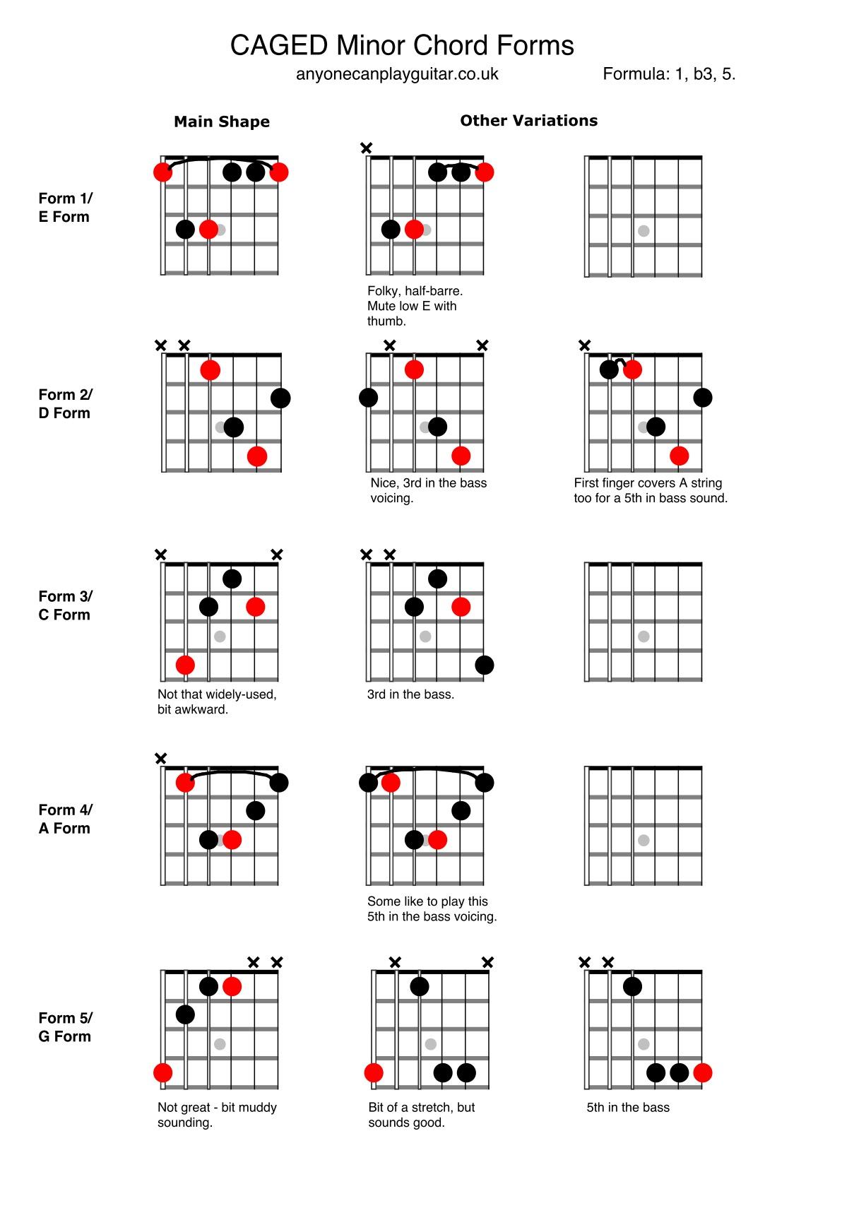 Minor CAGED System Chords.jpg