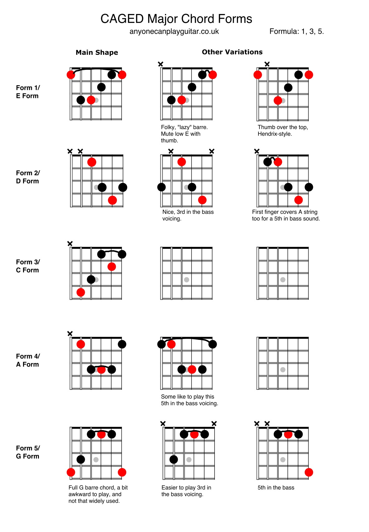 Major CAGED System Chords.jpg