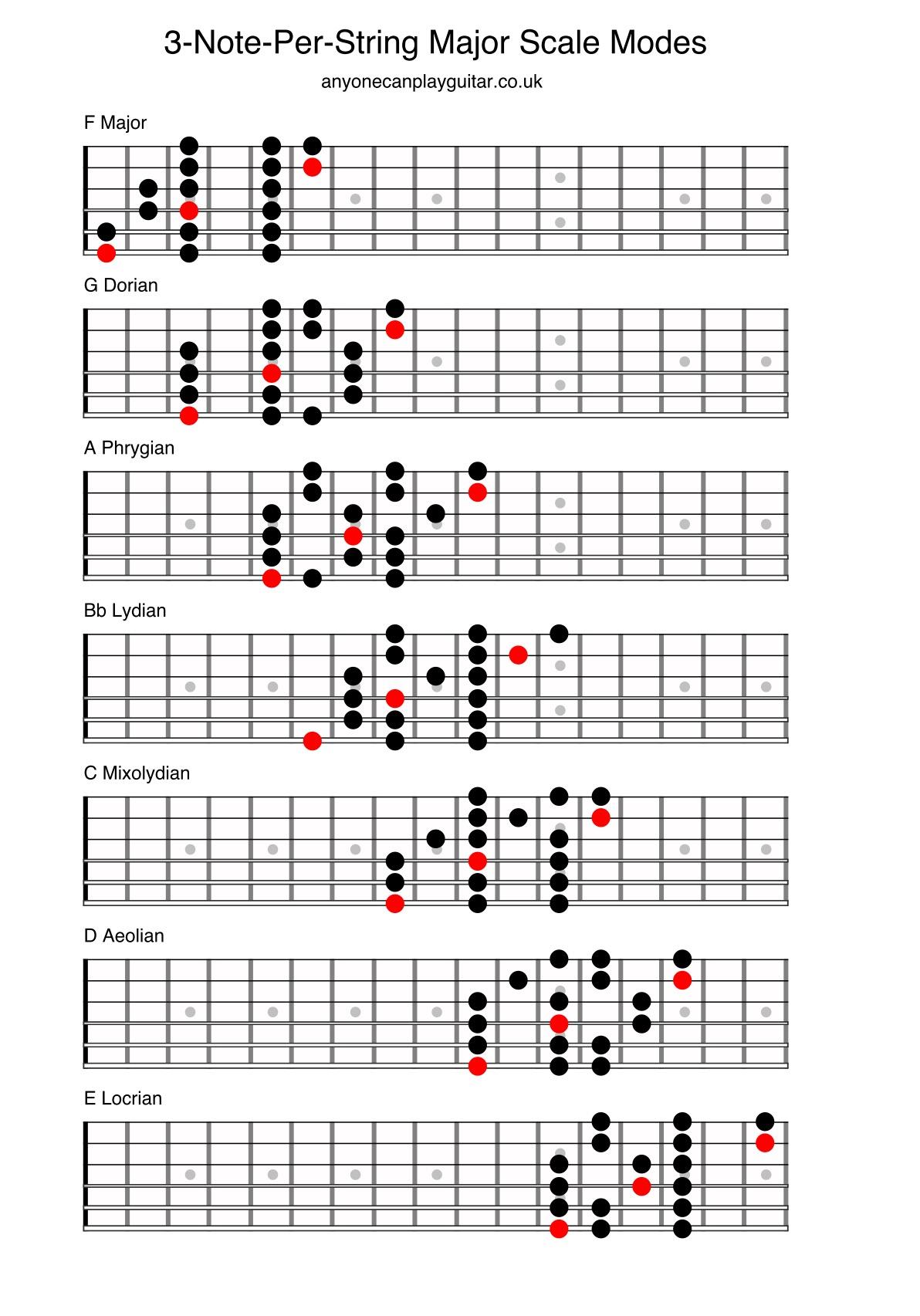 3 Note Per String Major Scale Modes.jpg
