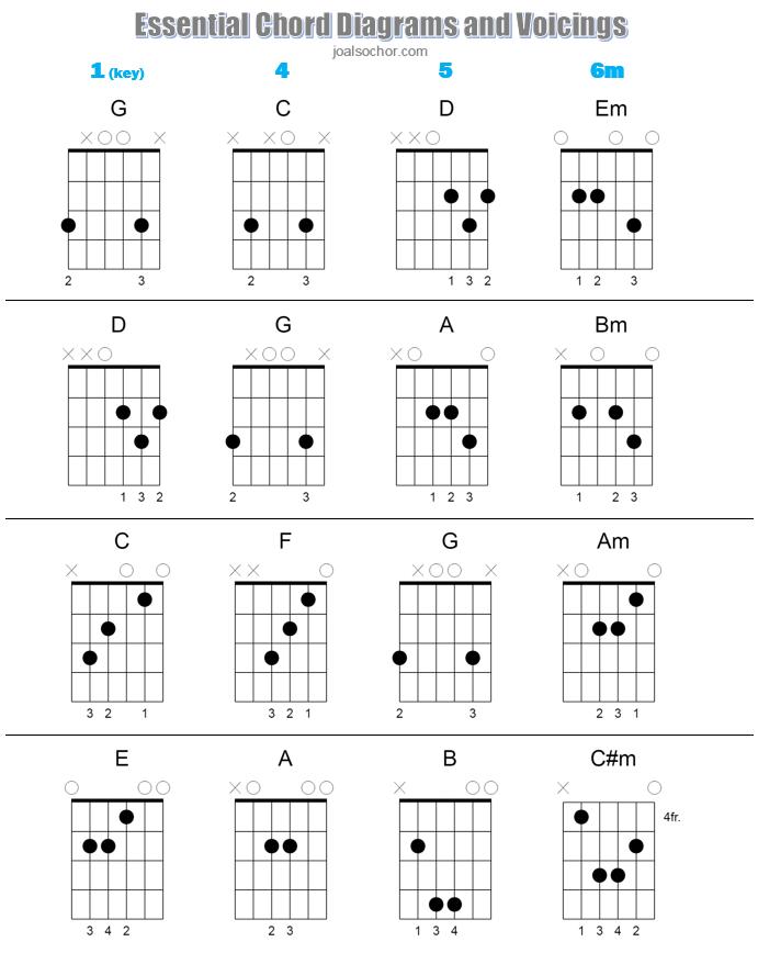 Essential Chord Diagrams IMAGE.PNG