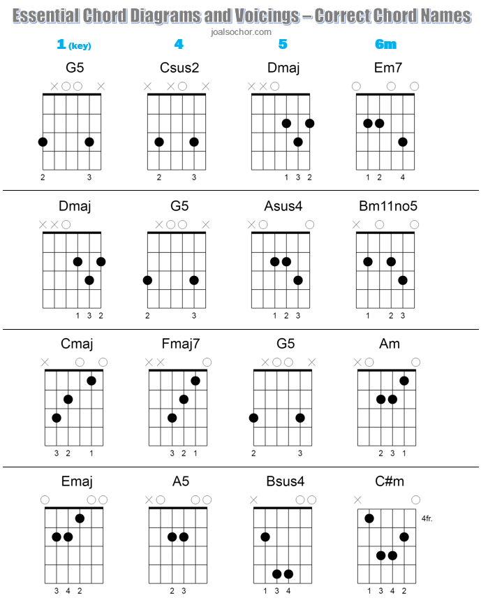 Essential Chord Diagrams - Correct Chord Names IMAGE.PNG
