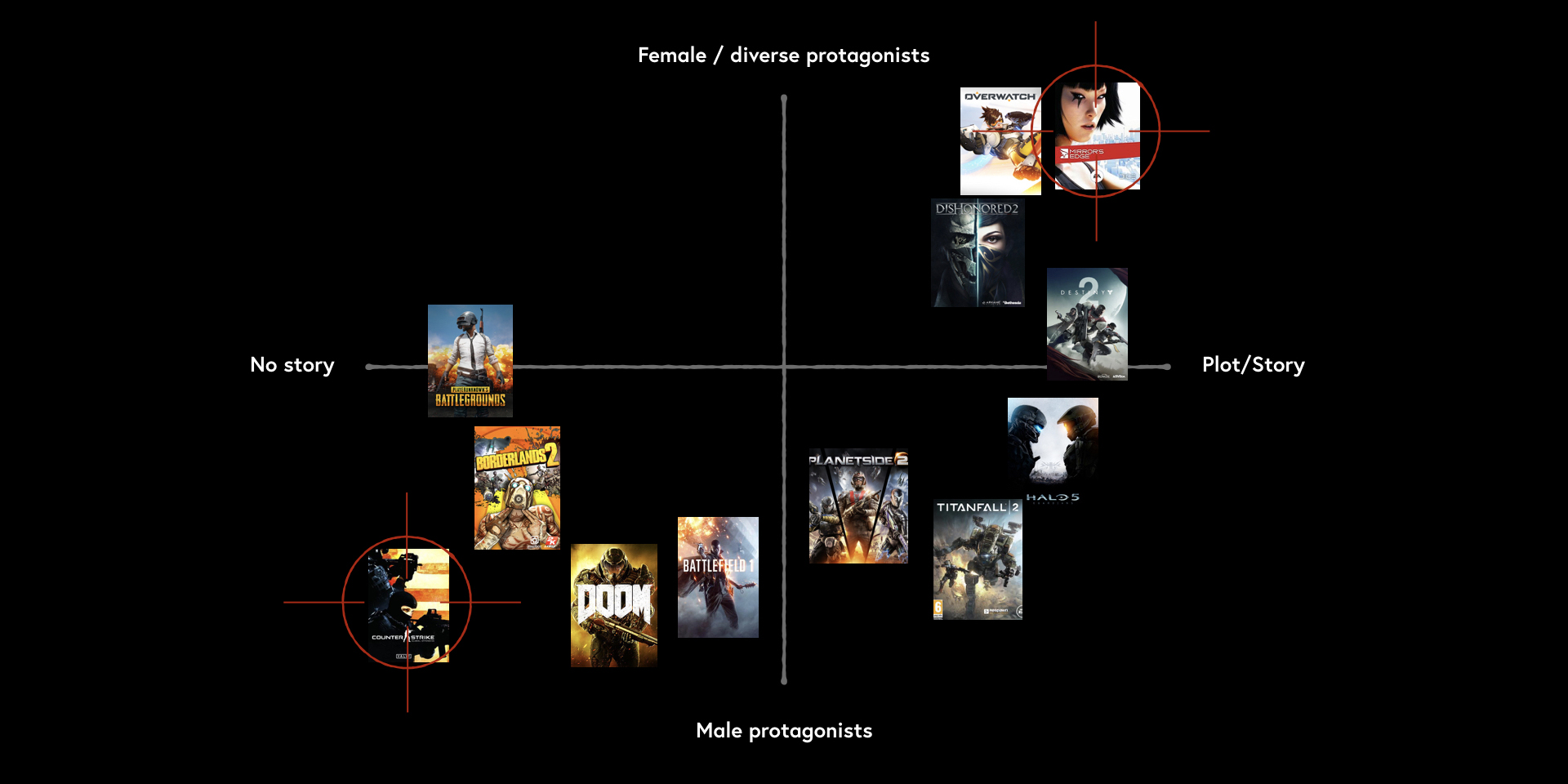 I compared some popular FPS games in a positioning map, based on if there was a story or not and if you have the chance of choosing female/non binary characters as protagonists or if there are only male characters. (OBS. This is how I perceive these games and their content.)